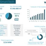 wi-TEM supera las 1000 instalaciones